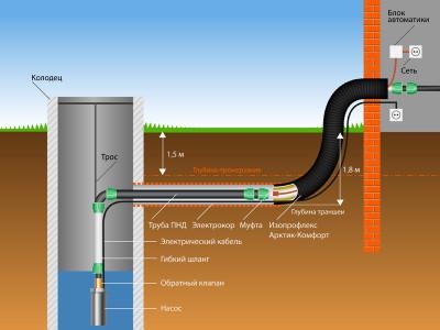 Схема подключения водопровода пнд трубами