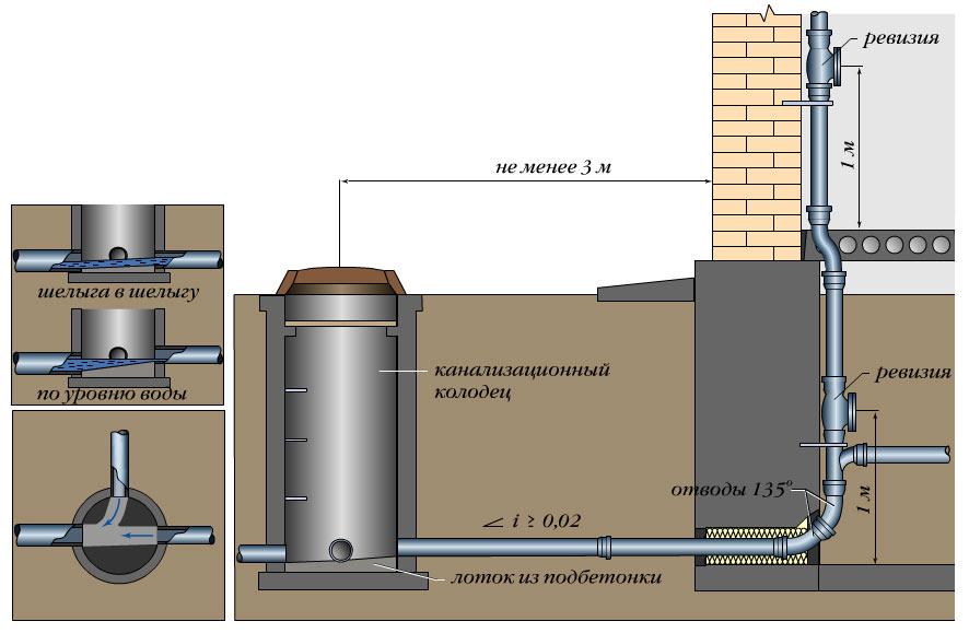 Схема подводки канализации к