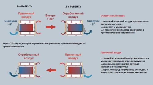 Схема процесса работы вентиляции
