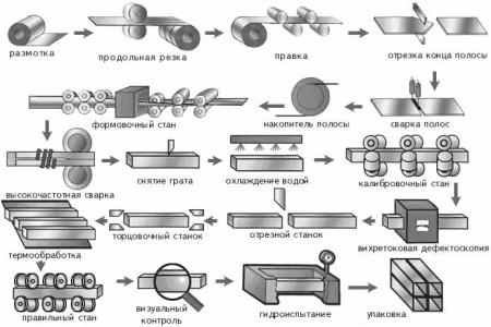 Схема производства электросварных стальных труб
