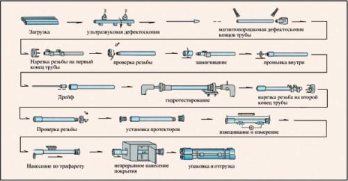 Схема производства насосно-компрессионных труб.