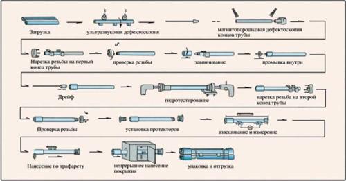 Производство обсадных труб