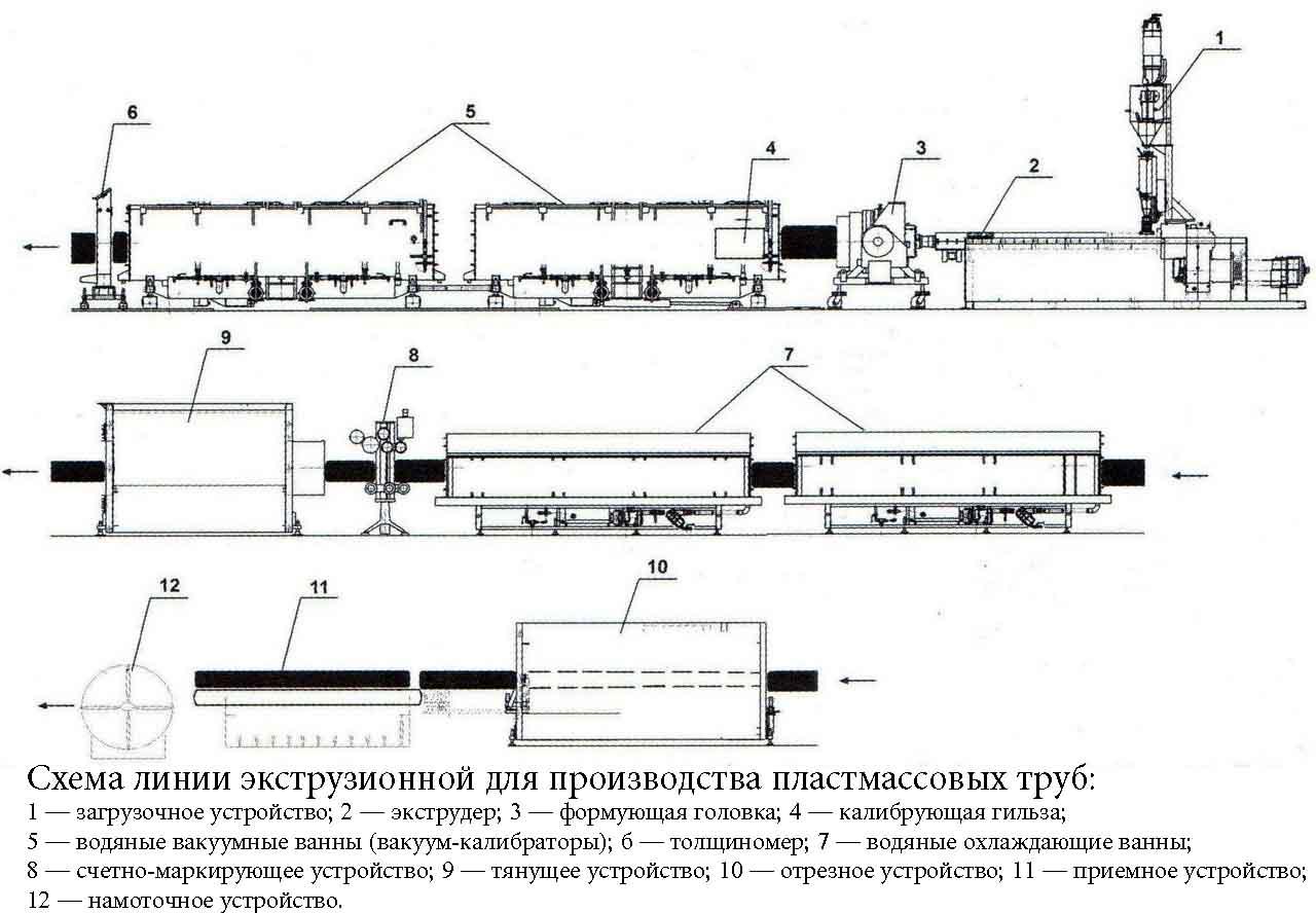 Схема производства пластмассовых труб
