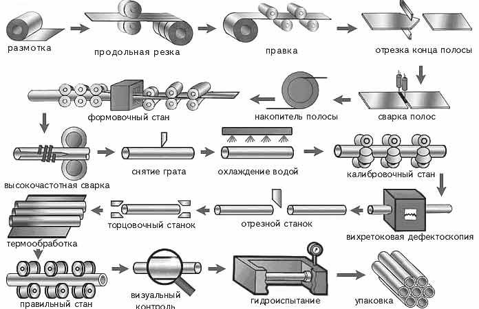 Схема производства профильных стальных труб