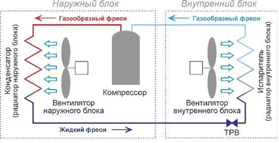 Схема работы ТРВ