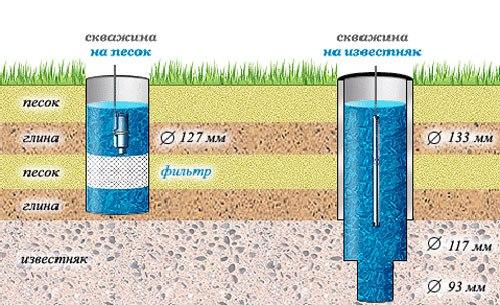 Схема расчета глубины скважины