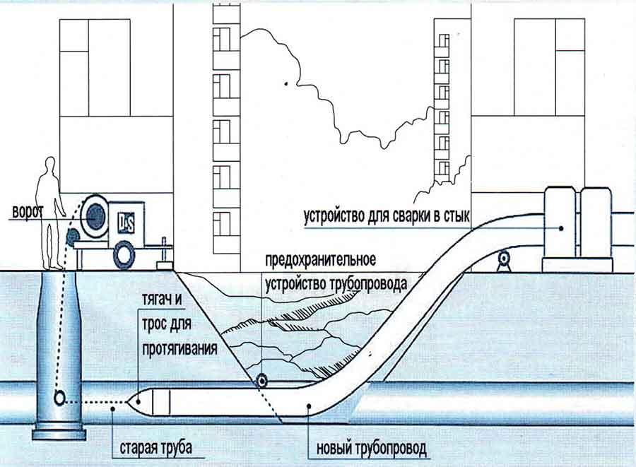 Схема релайнинга трубопроводов