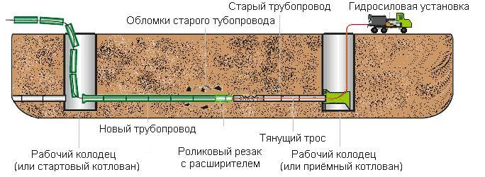 Схема реновации трубопровода