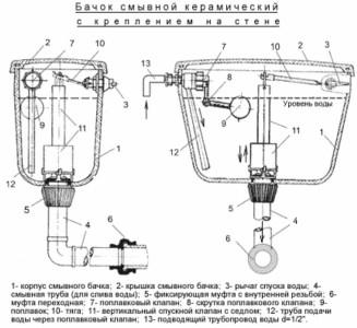 Схема сборки запорной арматуры