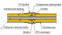 Схема соединения трубы ППУ