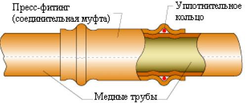 Схема соединения медных труб