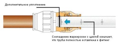 Схема вставки в  цанговый фитинг трубы