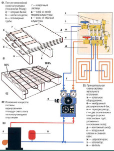 Принципиальная схема устройства теплого пола