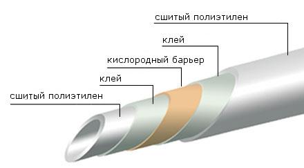 Схема трубы из сшитого полиэтилена