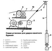 Схема установки для канатно ударного бурения