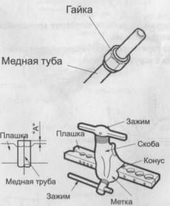 Схема устройства простого развальцовщика