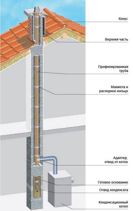 Схема устройства стального
