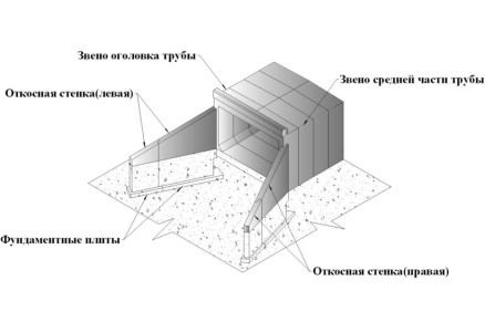 Схема устройства водопропускной конструкции прямоугольного сечения