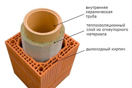 Схема теплоизоляции дымохода