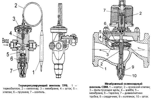 Схема вентилей: терморегулирующий, мембранный.