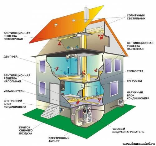 Обратный клапан для вентиляции  технические