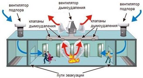 Схема работы вентиляции при возникновении пожара