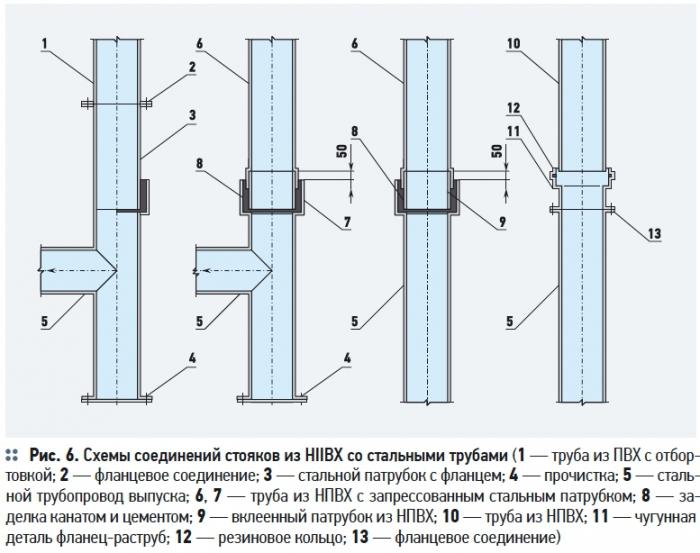 Схема соединений стояков труб