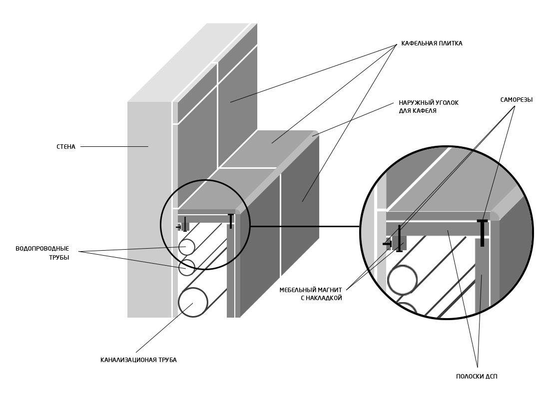 Схема устройства короба для скрытия труб