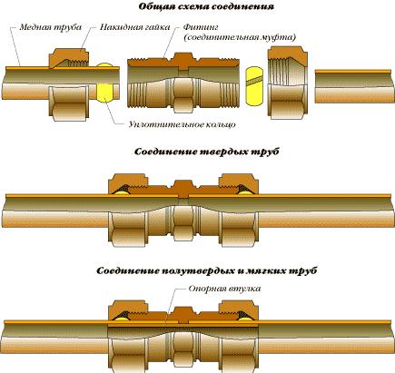 Схема соединения видов медных труб