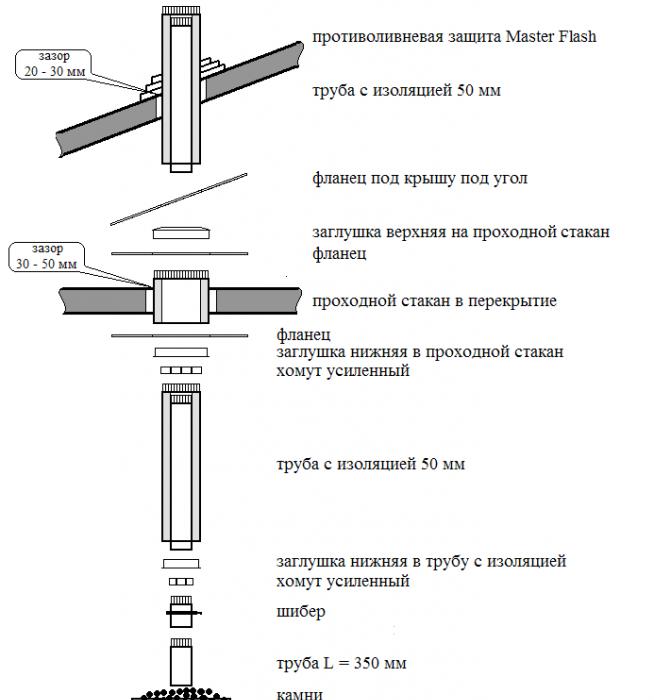 Схема составляющих частей