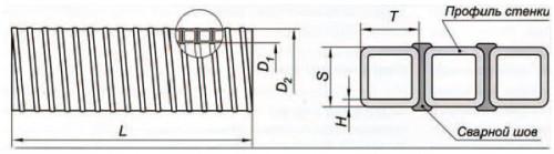 Спиральновитые трубы для безнапорных сетей