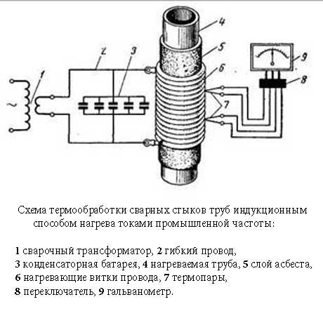 Термообработка сварных стыков.