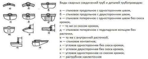 Способы сварки трубопроводов