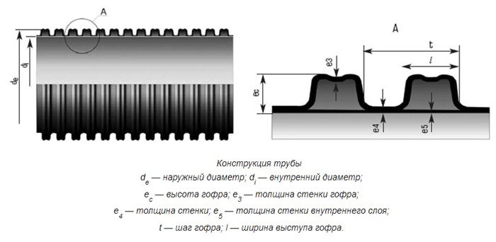 Схематическая конструкция трубы.