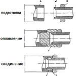 Подготовка, оплавление и соединение при сварке полипропиленовых труб.