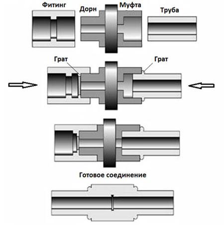 Согласно какому ГОСТу производятся фитинги из полипропилена?
