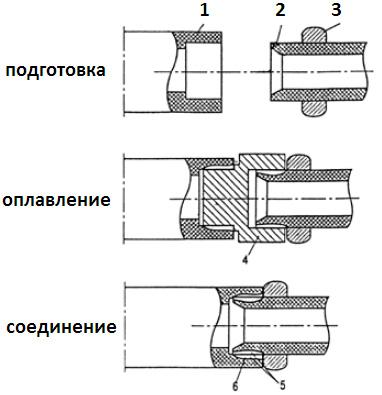 Сварка металлопластиковых труб
