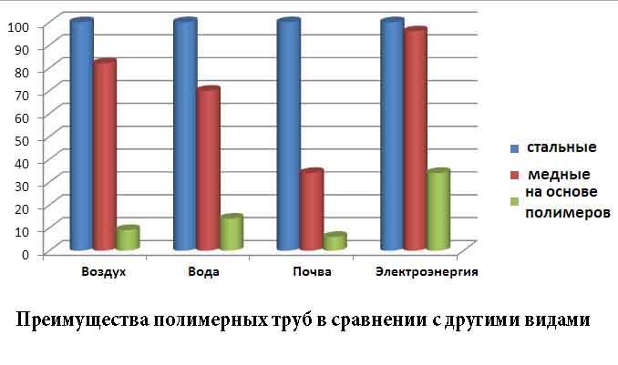 Таблица загрязнения окружающий среды