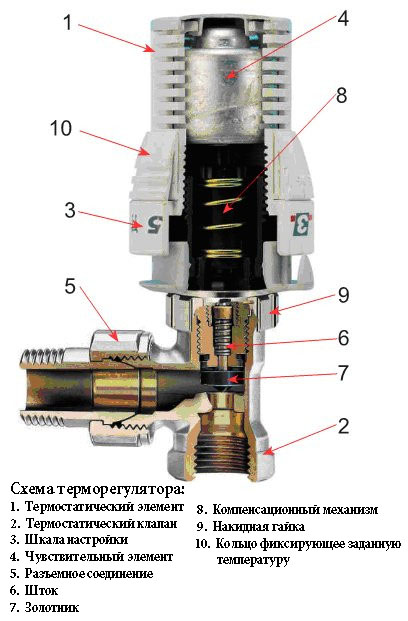 Схема вентиля