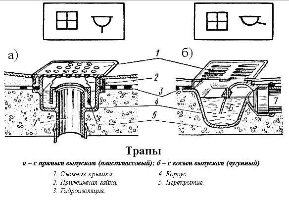 Трапы а – с прямым выпуском (пластмассовый); б – с косым выпуском (чугунный)