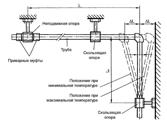 Схема применения полипропиленовых труб для горячего водоснабжения