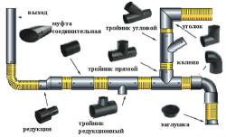 Элементы и сборка полиэтиленовых труб канализации.