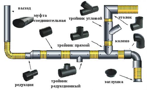 Схема соединения труб фитингами.