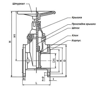 Схема устройства задвижки с обрезиненным клином