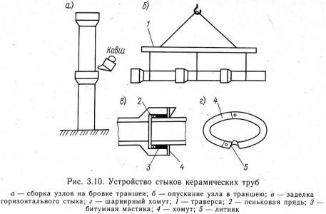 Устройство стыков керамических труб