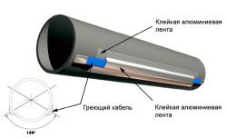 Схема поклейки нагревательного кабеля на поверхность трубопровода