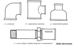 Виды фитингов - соединений