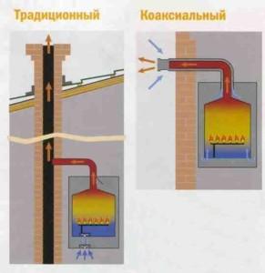 Виды газовых дымоходов