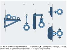 Виды крепления трубопроводов к стене с помощью клипс