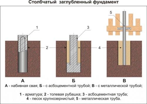 Фундамент на асбоцементных трубах своими руками 805